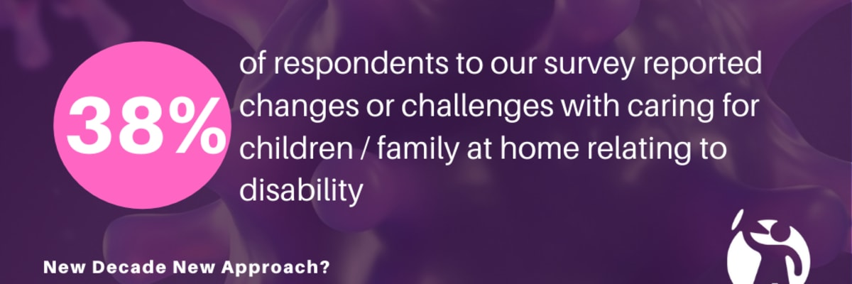 38% of respondents to our COVID-19 survey reported changes or challenges with caring for children/family at home